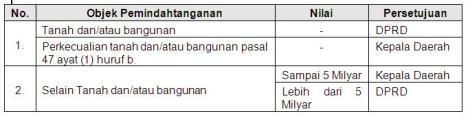 tabel persetujuan DPRD