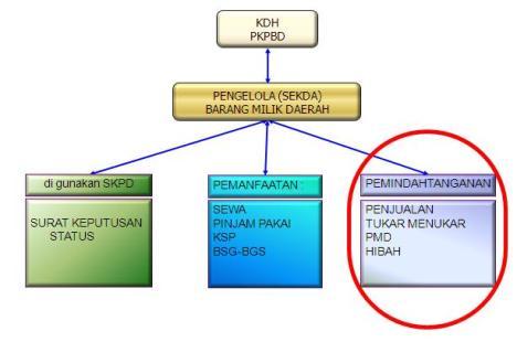 tiga bentuk pengelolaan BMD