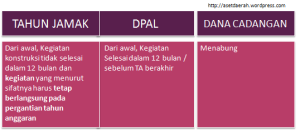 tabel DPAL TJ DC